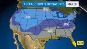 Average Low Temperature of the US March